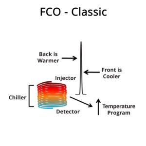 Diagram for Classic Large and Small FCO Systems