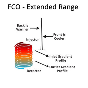 Diagram for Extended Range Large and Small FCO System