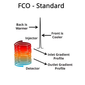 Diagram for Standard Large and Small FCO Systems